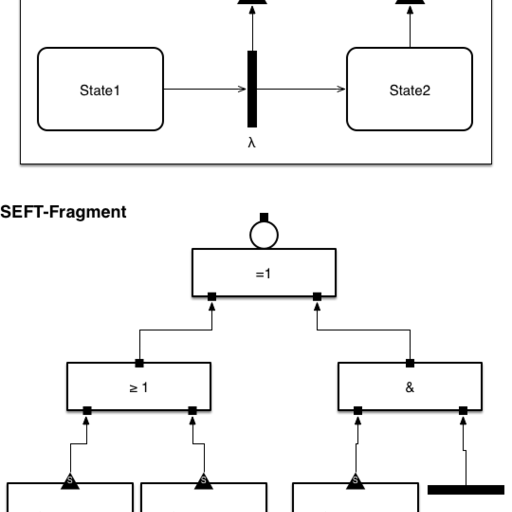 State-Event-Fault-Tree Stencil