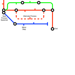 Tube Process Mapping