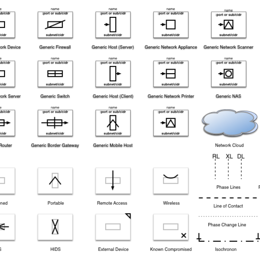 Formal Network Symbols (Updated)