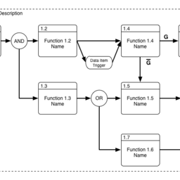 Functional Flow Block Diagram (FFBD)