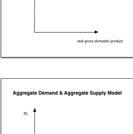 Macroeconomics - Aggregate Demand and Aggregate Supply Basic Graphs