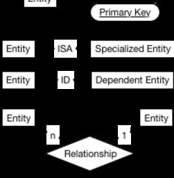 Entity-Relationship Schema