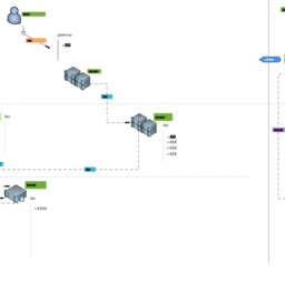 System call chain