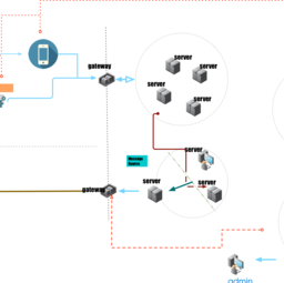 System call chain II