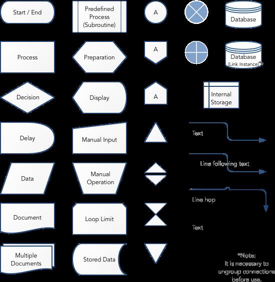 Traditional Flow    Chart       Symbols      Graffletopia