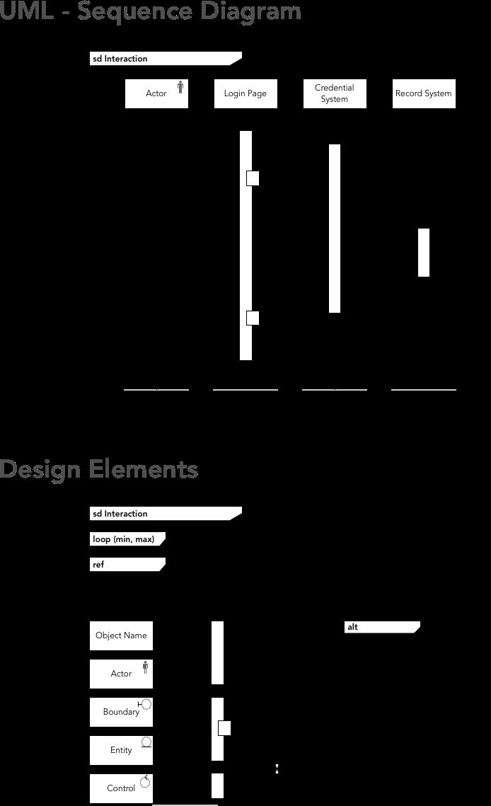 Uml symbols vatozozdevelopment unified modelling language uml sequence diagram notational uml symbols sparx systems uml 2 tutorial sequence diagram ccuart Gallery