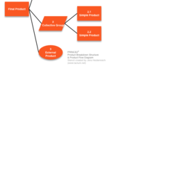 PRINCE2 Product Breakdown Structure