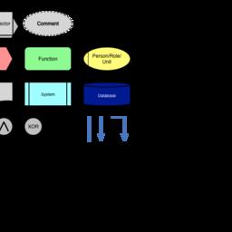 eEPK / EPC Diagram Stencils