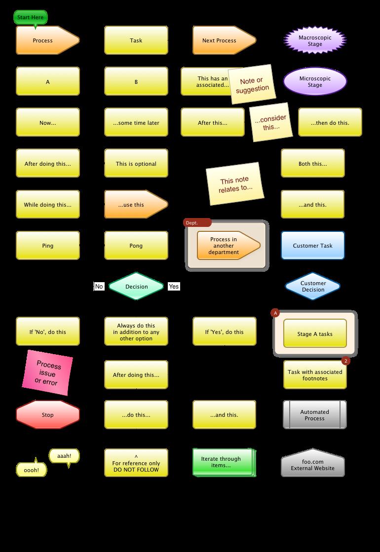 Non-techie Process Diagram / Flowchart 1.1 | Graffletopia