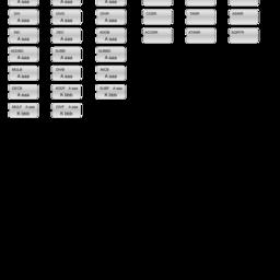 Ladder Logic: Math Instructions