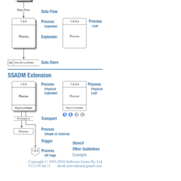 Data Flow Diagram (SSADM)