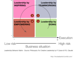Leadership Behavior Matrix
