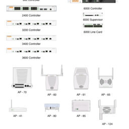 Aruba Wireless Controllers and Access Points