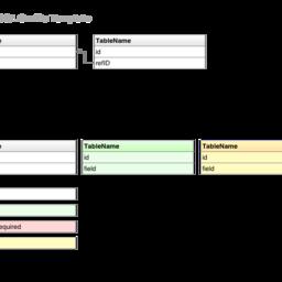 Simple SQL Stencil