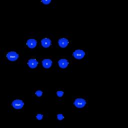 Arrow Diagramming Method