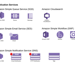 AWS Icons: Application Services